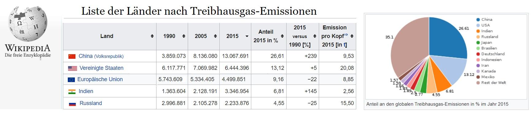 Wikipedia Treibhausgas Emissionen 2015